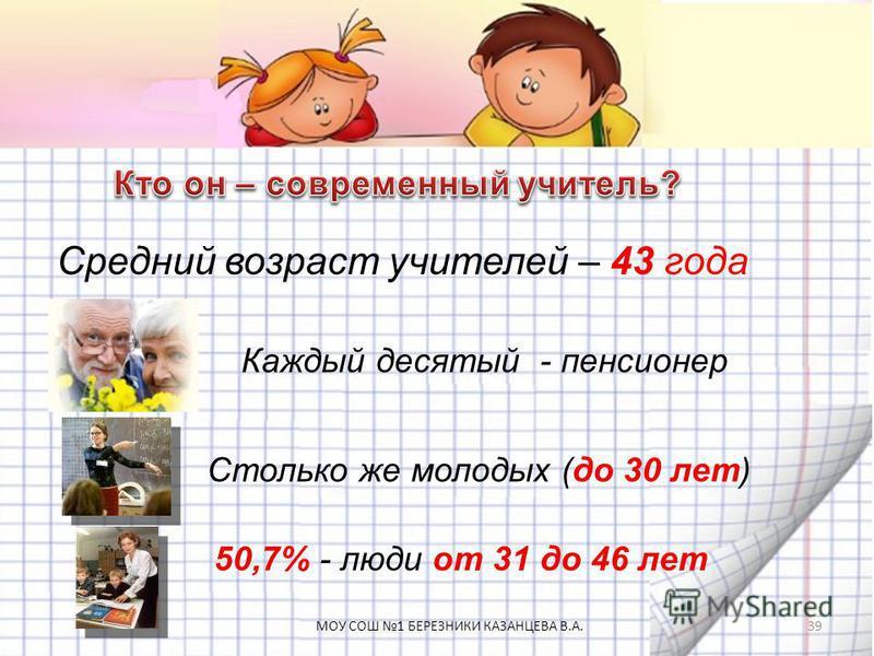Средний возраст учителей – 43 года Столько же молодых (до 30 лет) 50,7% - люди от 31 до 46 лет Каждый десятый - пенсионер 39МОУ СОШ 1 БЕРЕЗНИКИ КАЗАНЦЕВА В.А.