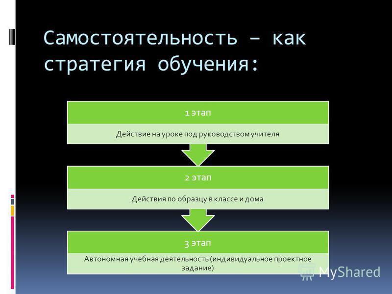 Самостоятельность – как стратегия обучения: 3 этап Автономная учебная деятельность (индивидуальное проектное задание) 2 этап Действия по образцу в классе и дома 1 этап Действие на уроке под руководством учителя