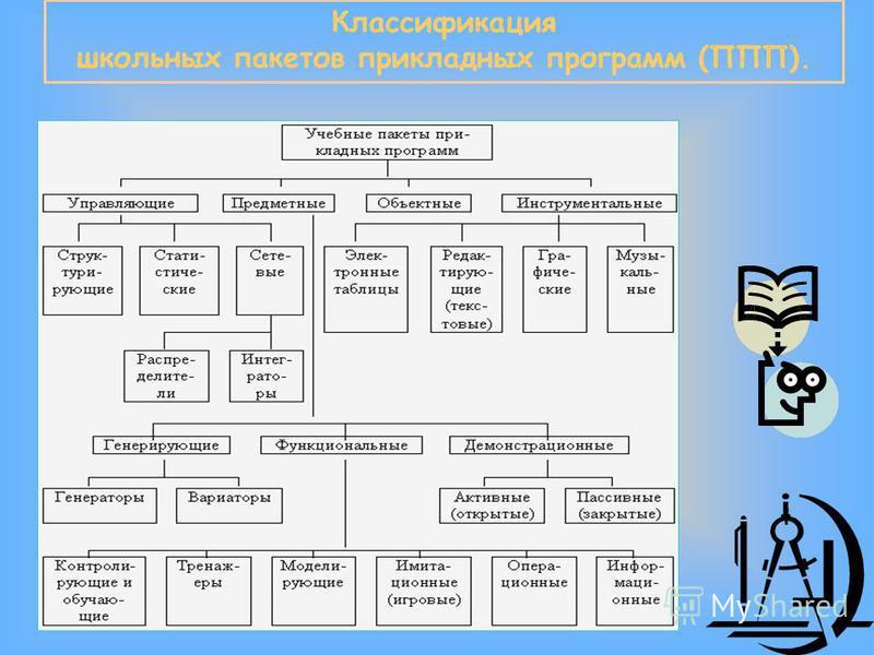 Классификация школьных пакетов прикладных программ (ППП).