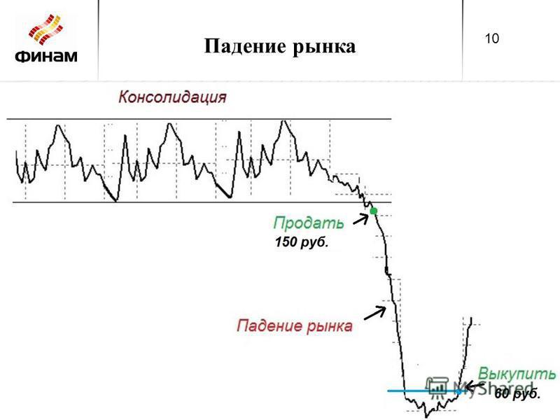 Падение рынка 10