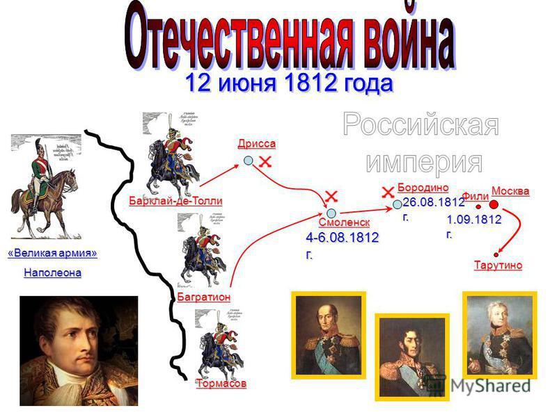 «Великая армия» Наполеона Барклай-де-Толли Багратион Тормасов Москва Дрисса Смоленск Бородино Фили 1.09.1812 г. 26.08.1812 г. 4-6.08.1812 г. Тарутино
