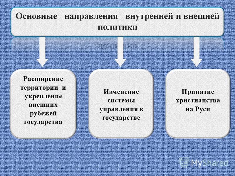 Расширение территории и укрепление внешних рубежей государства Изменение системы управления в государстве Принятие христианства на Руси