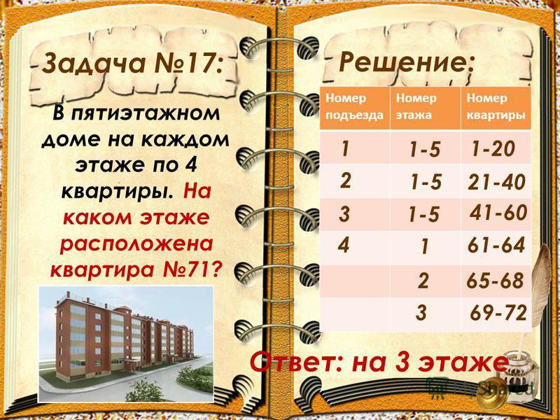 Задача 17: Решение: В пятиэтажном доме на каждом этаже по 4 квартиры. На каком этаже расположена квартира 71? Номер подъезда Номер этажа Номер квартиры 1 3 1-20 2 1-5 21-40 1-5 41-60 4 1 61-64 265-68 69-723 Ответ: на 3 этаже