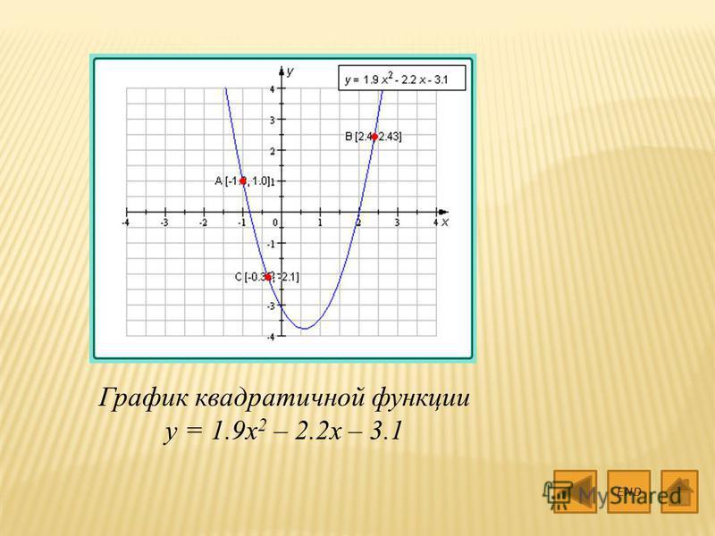 END График квадратичной функции y = 1.9x 2 – 2.2x – 3.1