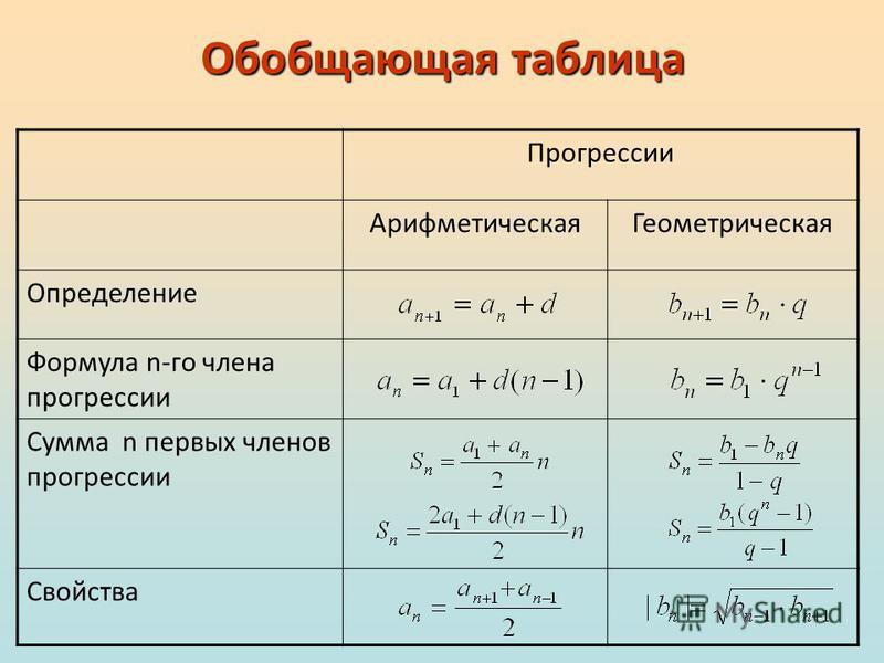 Обобщающая таблица Прогрессии Арифметическая Геометрическая Определение Формула n-го члена прогрессии Сумма n первых членов прогрессии Свойства