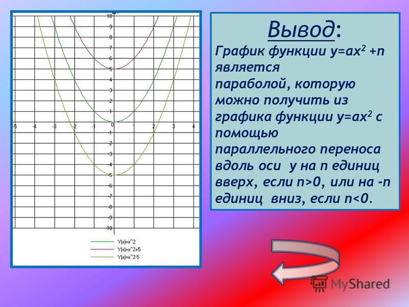 Вывод: График функции у=ах 2 +n является параболой, которую можно получить из графика функции у=ах 2 с помощью параллельного переноса вдоль оси у на n единиц вверх, если n>0, или на -n единиц вниз, если n