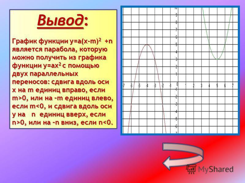Вывод: График функции у=а(х-m) 2 +n является парабола, которую можно получить из графика функции у=ах 2 с помощью двух параллельных переносов: сдвига вдоль оси х на m единиц вправо, если m>0, или на –m единиц влево, если m 0, или на –n вниз, если n 0