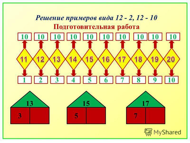 Решение примеров вида 12 - 2, 12 - 10 Подготовительная работа 12 10 3456789 357 131517