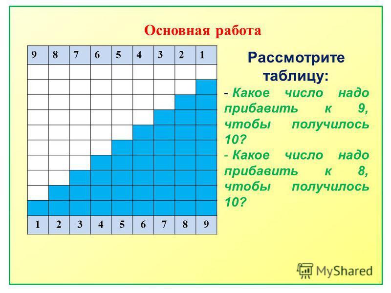 Основная работа 987654321 123456789 Рассмотрите таблицу: - Какое число надо прибавить к 9, чтобы получилось 10? - Какое число надо прибавить к 8, чтобы получилось 10?