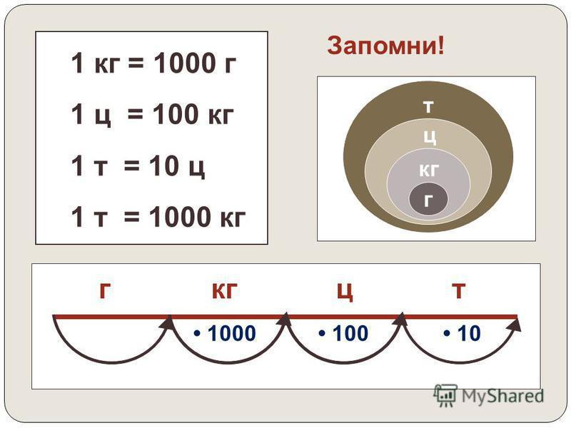 1 грамм 1 килограмм 1 центнер 1 тонна 1000 100 10 1000 1 г 1000 = 1 кг 1000 г = 1 кг 1 кг 100 = 1 ц 100 кг = 1 ц 1 ц 10 = 1 т 10 ц = 1 т 1 кг 1000 = 1 т 1000 кг = 1 т