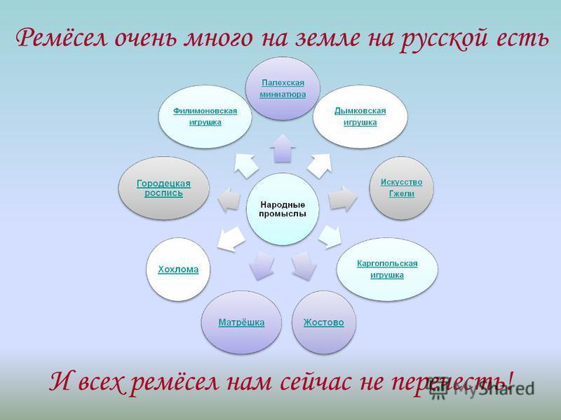 Ремёсел очень много на земле на русской есть И всех ремёсел нам сейчас не перечесть!