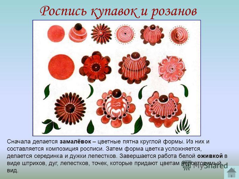 Роспись купавок и розанов Сначала делается замалёвок – цветные пятна круглой формы. Из них и составляется композиция росписи. Затем форма цветка усложняется, делается серединка и дужки лепестков. Завершается работа белой оживкой в виде штрихов, дуг,