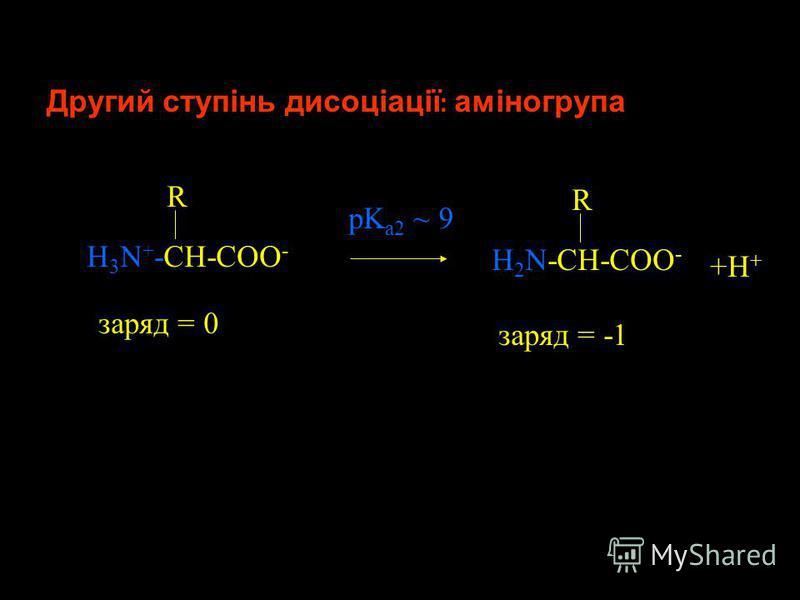 Перший ступінь дисоціації : карбоксильна група Дисоціація амінокислот У складі амінокислот, які не містять здатних до іонізації груп у бокових ланцюгах, тільки карбоксильна та аміногрупа зазнають дисоціації H 3 N + -CH-COOH R заряд = +1 +H + H 3 N +