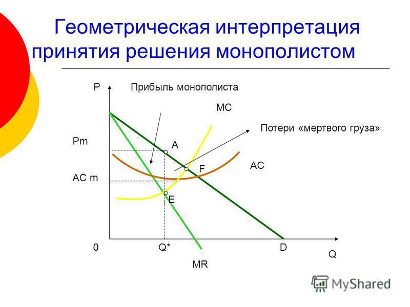 Геометрическая интерпретация принятия решения монополистом Р Q MC AC D MR Прибыль монополиста 0 Q* Pm AC m A E F Потери «мертвого груза»