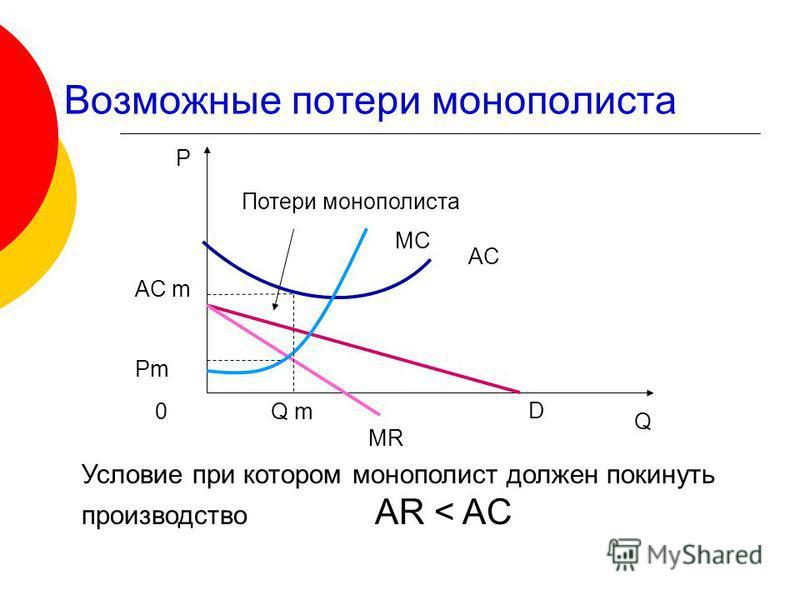 Возможные потери монополиста Р Q MC AC D MR Потери монополиста 0 Q m AC m Pm Условие при котором монополист должен покинуть производство AR < AC