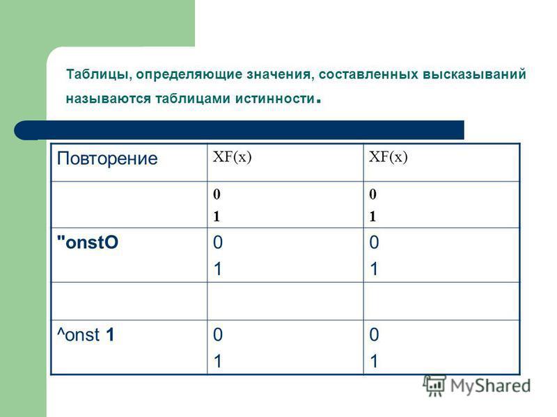 Таблицы, определяющие значения, составленных высказываний называются таблицами истинности. Повторение XF(x) 0101 0101 onstO0101 0101 ^onst 10101 0101