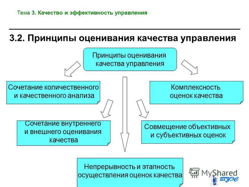 Принципы оценивания качества управления Комплексность оценок качества Сочетание количественного и качественного анализа Совмещение объективных и субъективных оценок Сочетание внутреннего и внешнего оценивания качества Непрерывность и этапность осущес