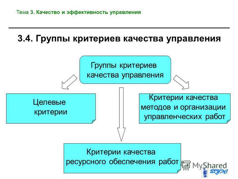 Группы критериев качества управления Критерии качества методов и организации управленческих работ Целевые критерии Критерии качества ресурсного обеспечения работ 3.4. Группы критериев качества управления Тема 3. Качество и эффективность управления