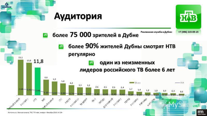 Аудитория более 75 000 зрителей в Дубне более 75 000 зрителей в Дубне один из неизменных лидеров российского ТВ более 6 лет Источники: данные канала; TNS, TV Index, январь – декабрь 2014, All 18+ более 90% жителей Дубнысмотрят НТВ регулярно более 90%