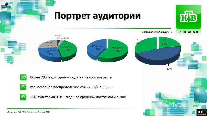 Портрет аудитории Более 70% аудитории – люди активного возраста Равномерное распределение мужчины/женщины 78% аудитории НТВ – люди со средним достатком и выше Источник: TNS, TV Index, январь-декабрь 2014 Мужчины 42% Женщины 58% все 25-54 41% Рекламна