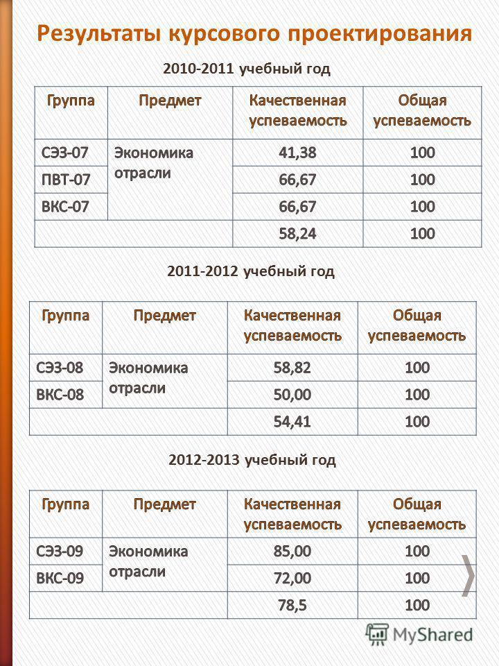 Результаты курсового проектирования 2011-2012 учебный год 2012-2013 учебный год