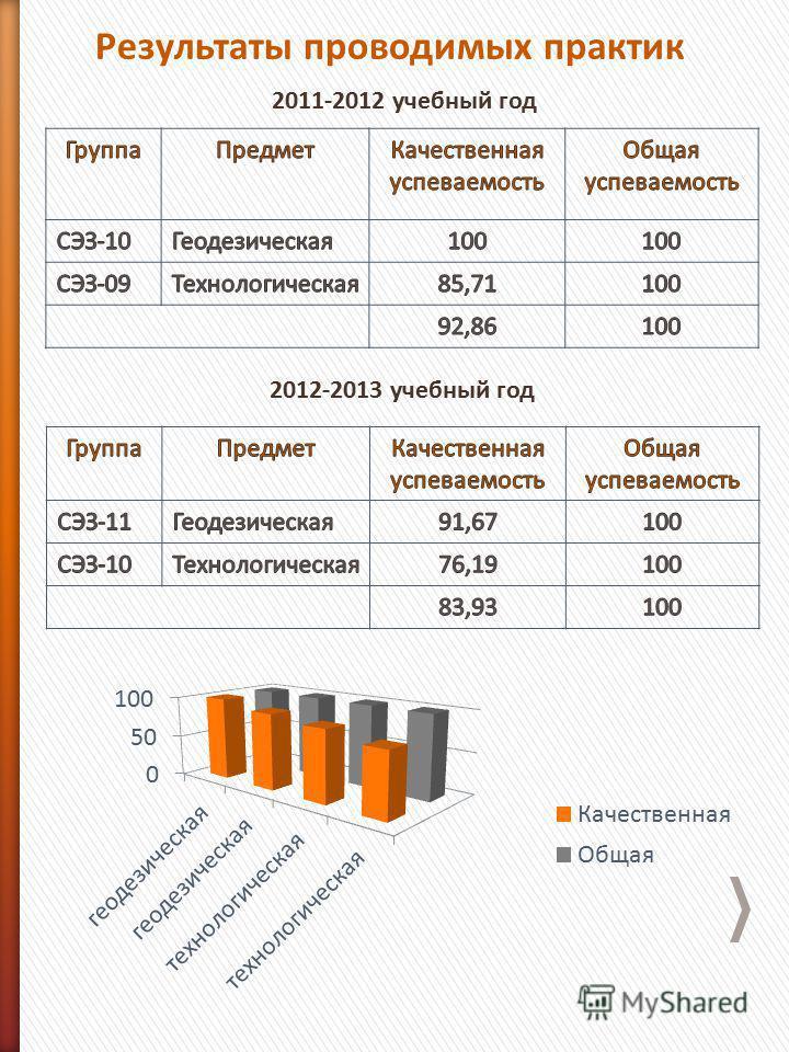 Результаты проводимых практик 2011-2012 учебный год 2012-2013 учебный год