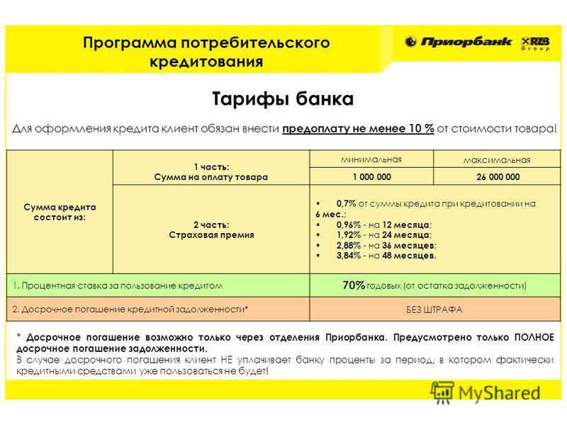 Тарифы банка Сумма кредита состоит из: 1 часть: Сумма на оплату товара минимальная максимальная 1 000 000 26 000 000 2 часть: Страховая премия 0,7% от суммы кредита при кредитовании на 6 мес. ; 0,96% - на 12 месяца ; 1,92% - на 24 месяца ; 2,88% - на