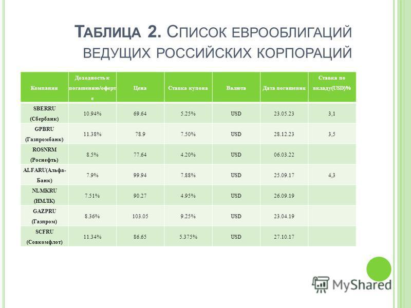 Т АБЛИЦА 2. С ПИСОК ЕВРООБЛИГАЦИЙ ВЕДУЩИХ РОССИЙСКИХ КОРПОРАЦИЙ Компания Доходность к погашению/оферт е Цена Ставка купона Валюта Дата погашения Ставка по вкладу(USD)% SBERRU (Сбербанк) 10.94%69.645.25%USD23.05.233,1 GPBRU (Газпромбанк) 11.38%78.97.5