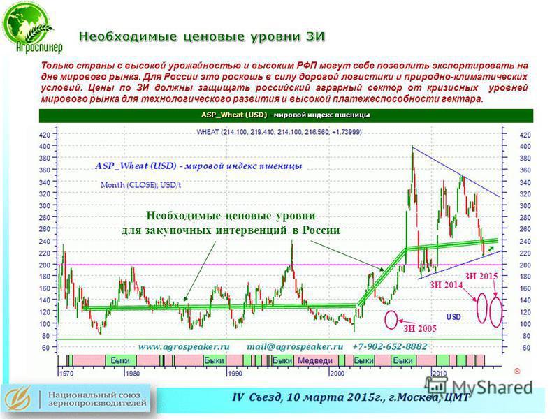 ASP_Wheat (USD) - мировой индекс пшеницы Необходимые ценовые уровни для закупочных интервенций в России ЗИ 2015 ЗИ 2014 ЗИ 2005