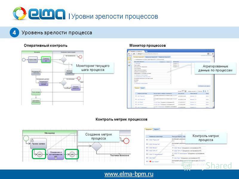 Уровни зрелости процессов www.elma-bpm.ru 4 Уровень зрелости процесса Оперативный контроль Монитор процессов Контроль метрик процессов Мониторинг текущего шага процесса Агрегированные данные по процессам Контроль метрик процесса Создание метрик проце