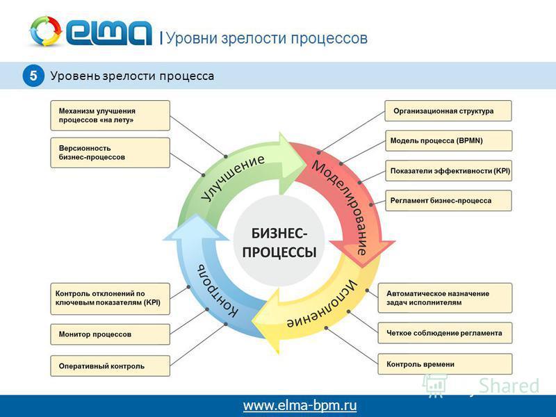 Уровни зрелости процессов www.elma-bpm.ru 5 Уровень зрелости процесса
