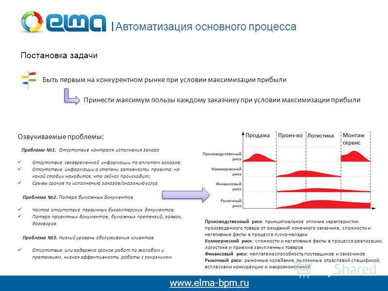Автоматизация основного процесса www.elma-bpm.ru Постановка задачи Быть первым на конкурентном рынке при условии максимизации прибыли Принести максимум пользы каждому заказчику при условии максимизации прибыли Проблема 1. Отсутствие контроля исполнен