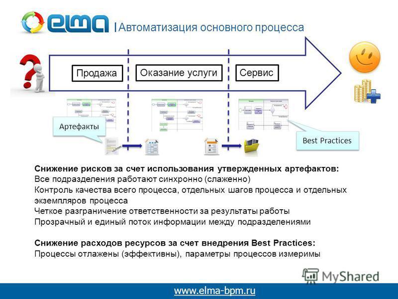Автоматизация основного процесса www.elma-bpm.ru Оказание услуги Сервис Продажа Снижение рисков за счет использования утвержденных артефактов: Все подразделения работают синхронно (слаженно) Контроль качества всего процесса, отдельных шагов процесса