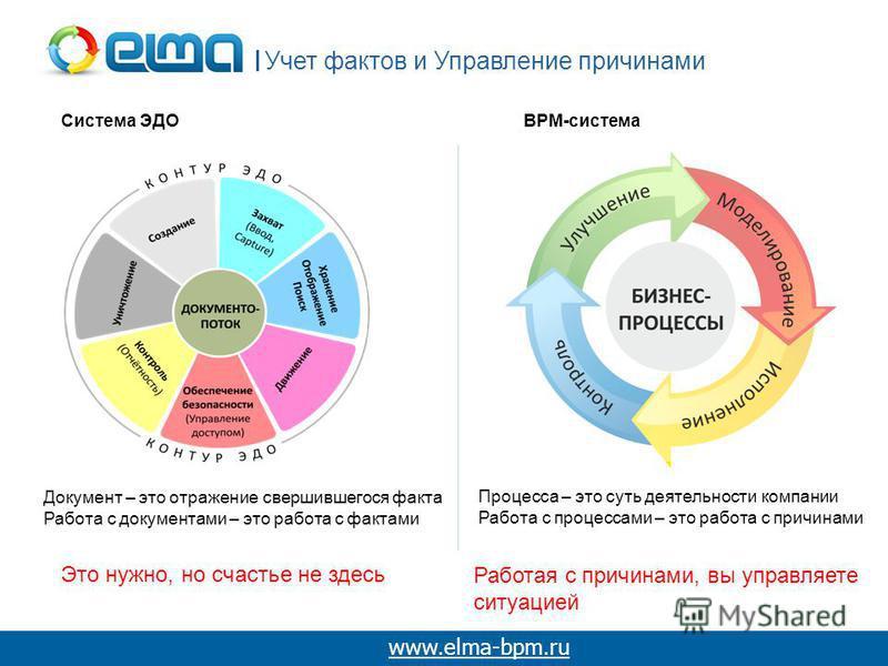 Учет фактов и Управление причинами www.elma-bpm.ru Документ – это отражение свершившегося факта Работа с документами – это работа с фактами Это нужно, но счастье не здесь Система ЭДОBPM-система Процесса – это суть деятельности компании Работа с проце