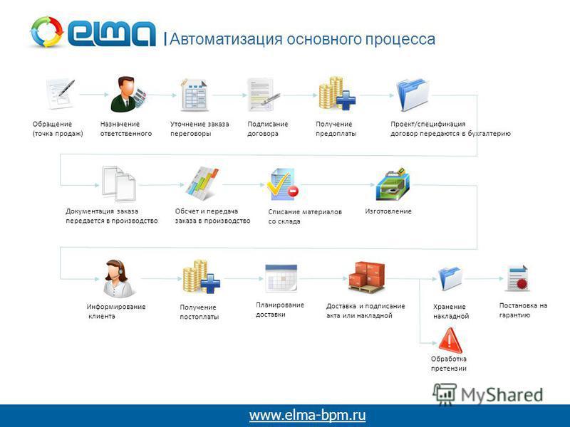 Автоматизация основного процесса www.elma-bpm.ru Обращение (точка продаж) Назначение ответственного Уточнение заказа переговоры Подписание договора Получение предоплаты Проект/спецификация договор передаются в бухгалтерию Документация заказа передает