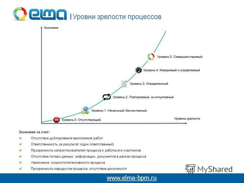 Уровни зрелости процессов www.elma-bpm.ru Экономия за счет: Отсутствие дублирования выполнения работ Ответственность за результат (один ответственный) Прозрачность метрик/показателей процесса и работы его участников Отсутствие потери данных, информац