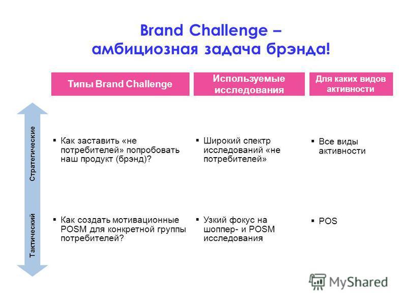 Brand Challenge – амбициозная задача брэнда! Для каких видов активности Тактический Стратегические Типы Brand Challenge Как создать мотивационные POSM для конкретной группы потребителей? Как заставить «не потребителей» попробовать наш продукт (брэнд)