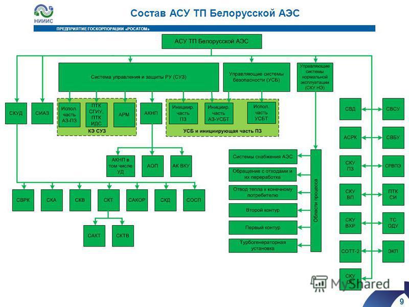 9 ПРЕДПРИЯТИЕ ГОСКОРПОРАЦИИ «РОСАТОМ» Состав АСУ ТП Белорусской АЭС
