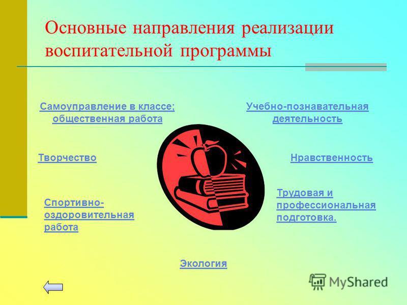 Основные направления реализации воспитательной программы Самоуправление в классе; общественная работа Творчество Учебно-познавательная деятельность Нравственность Спортивно- оздоровительная работа Трудовая и профессиональная подготовка. Экология