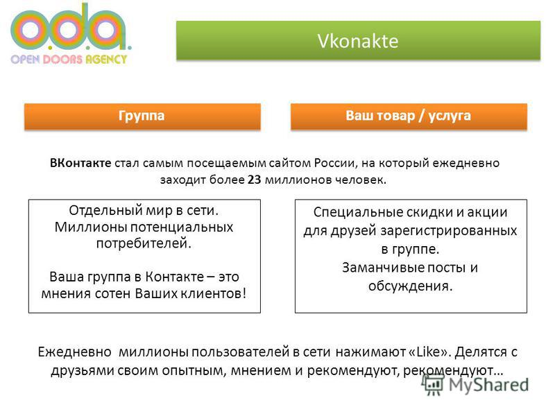Vkonakte ВКонтакте стал самым посещаемым сайтом России, на который ежедневно заходит более 23 миллионов человек. Группа Ваш товар / услуга Специальные скидки и акции для друзей зарегистрированных в группе. Заманчивые посты и обсуждения. Отдельный мир