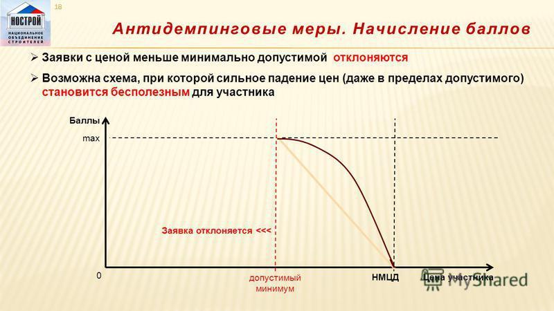Антидемпинговые меры. Начисление баллов Баллы max Заявки с ценой меньше минимально допустимой отклоняются Возможна схема, при которой сильное падение цен (даже в пределах допустимого) становится бесполезным для участника НМЦД Цена участника 0 допусти