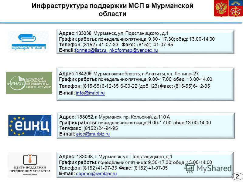 Инфраструктура поддержки МСП в Мурманской области Адрес:184209, Мурманская область, г. Апатиты, ул. Ленина, 27 График работы: понедельник-пятница: 9.00-17.00; обед: 13.00-14.00 Телефон: (815-55) 6-12-35, 6-00-22 (доб.123) Факс: (815-55) 6-12-35 Е-mai