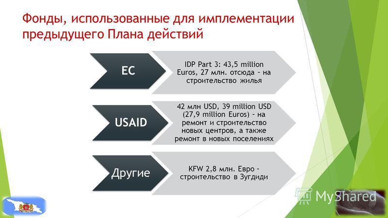 Фонды, использованные для имплементации предыдущего Плана действий EC IDP Part 3: 43,5 million Euros, 27 млн. отсюда – на строительство жилья USAID 42 млн USD, 39 million USD (27,9 million Euros) – на ремонт и строительство новых центров, а также рем