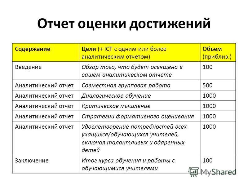 Отчет оценки достижений Содержание Цели (+ ICT с одним или более аналитическим отчетом) Объем (приблиз.) Введение Обзор того, что будет освящено в вашем аналитическом отчете 100 Аналитический отчет Совместная групповая работа 500 Аналитический отчет