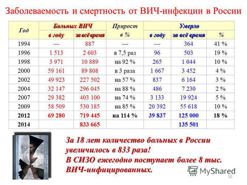 10 Заболеваемость и смертность от ВИЧ-инфекции в России Год Больных ВИЧ Прирост в % Умерло в году за всё время в году за всё время % 199488736441 % 1996 1 513 2 603 в 7,5 раз 9650319 % 1998 3 971 10 889 на 92 % 265 1 044 10 % 2000 59 161 89 808 в 3 р