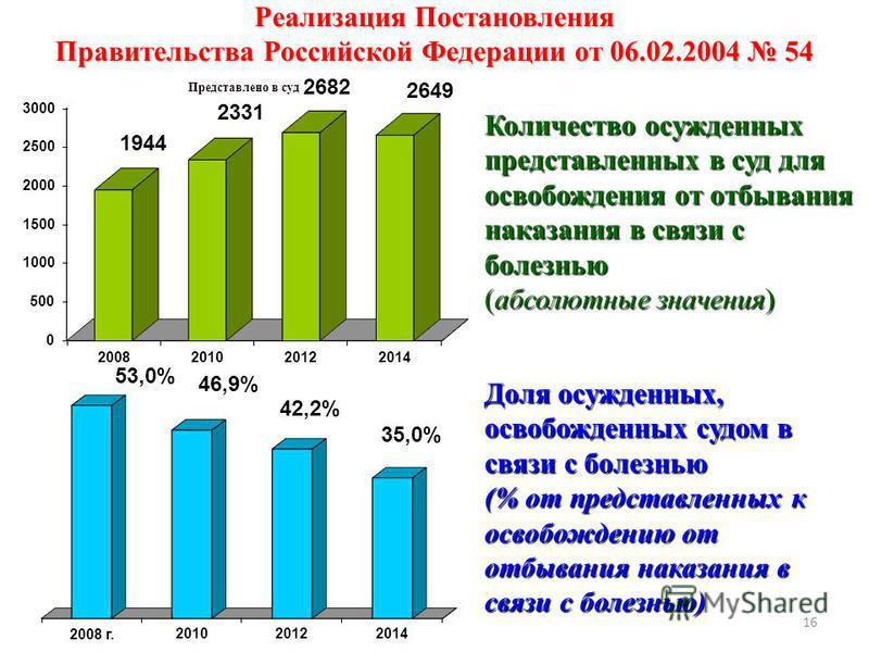 Реализация Постановления Правительства Российской Федерации от 06.02.2004 54 Доля осужденных, освобожденных судом в связи с болезнью (% от представленных к освобождению от отбывания наказания в связи с болезнью) Количество осужденных представленных в