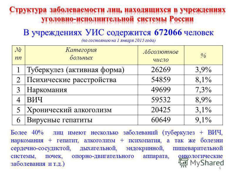 пп Категория больных Абсолютное число % 1Туберкулез (активная форма)262693,9% 2Психические расстройства 548598,1% 3Наркомания 496997,3% 4ВИЧ595328,9% 5Хронический алкоголизм 204253,1% 6Вирусные гепатиты 606499,1% Более 40% лиц имеют несколько заболев