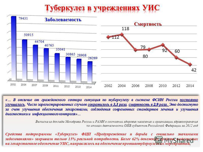 «… В отличие от гражданского сектора ситуация по туберкулезу в системе ФСИН России постоянно улучшалась. Число зарегистрированных случаев сократилось в 3,1 раза, смертность в 2,9 раза. Это достигнуто за счет улучшения обеспечения лекарствами, соблюде