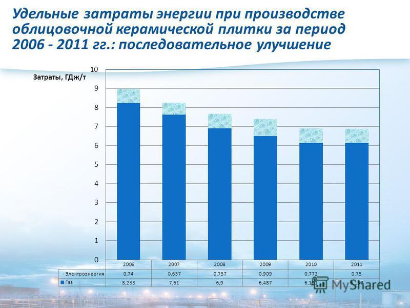 Удельные затраты энергии при производстве облицовочной керамической плитки за период 2006 - 2011 гг.: последовательное улучшение