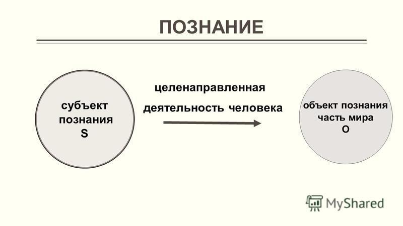 ПОЗНАНИЕ целенаправленная деятельность человека объект познания часть мира O субъект познания S